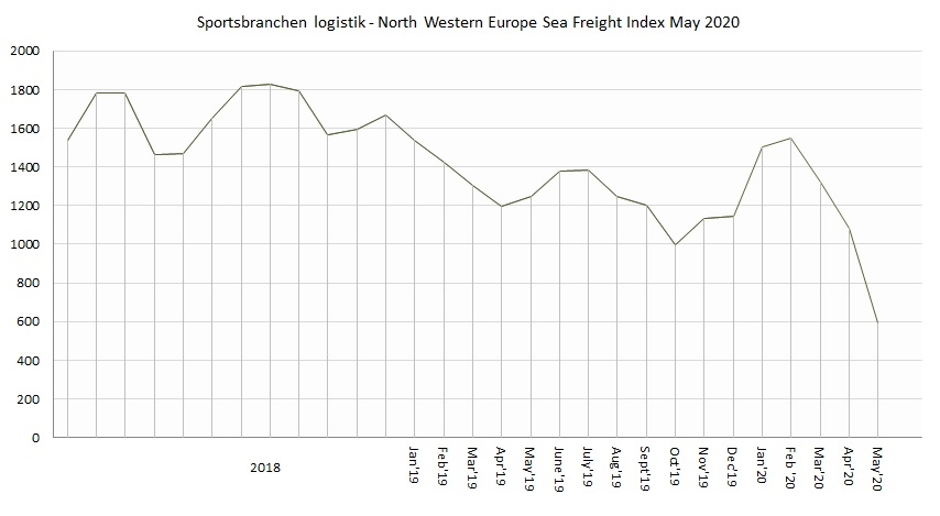 Sportsbranchen Logistik North Western Europe Sea Freight Index May 2020