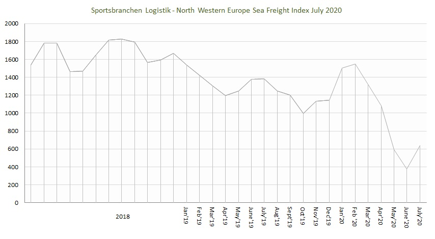 Sportsbranchen Logistik North Western Europe Sea Freight Index July 2020